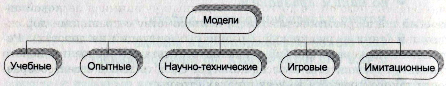 Классификация моделей по